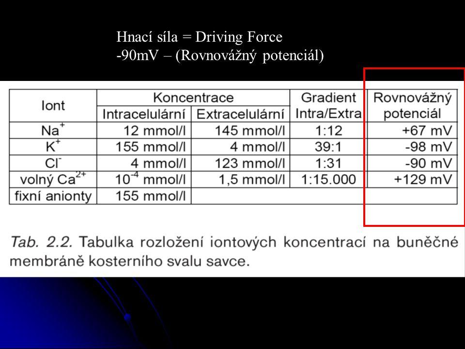 Hnací síla = Driving Force