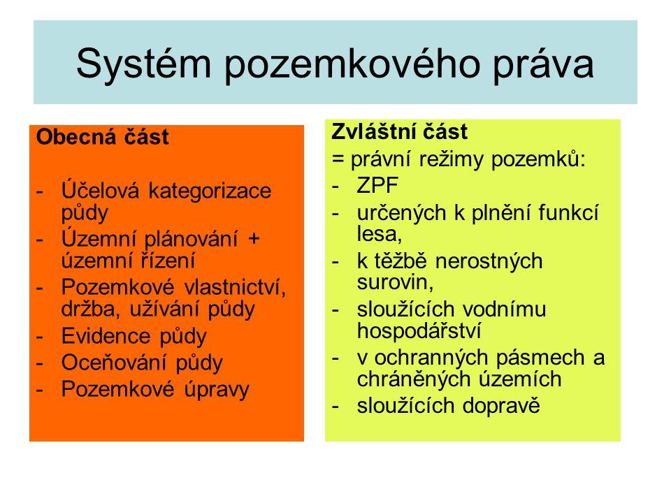 Systém pozemkového práva