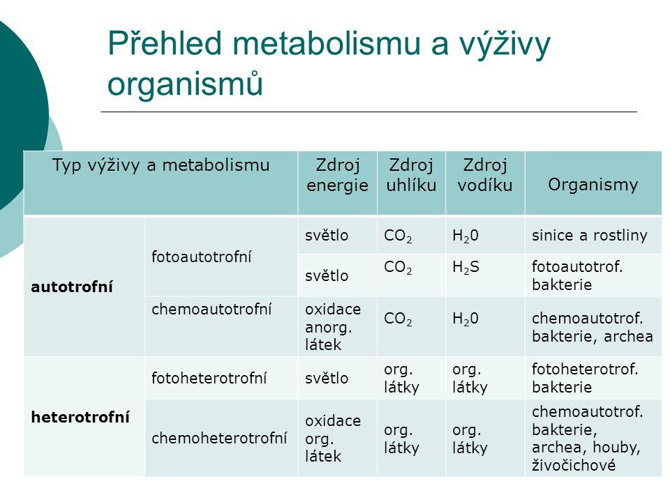 Přehled metabolismu a výživy organismů