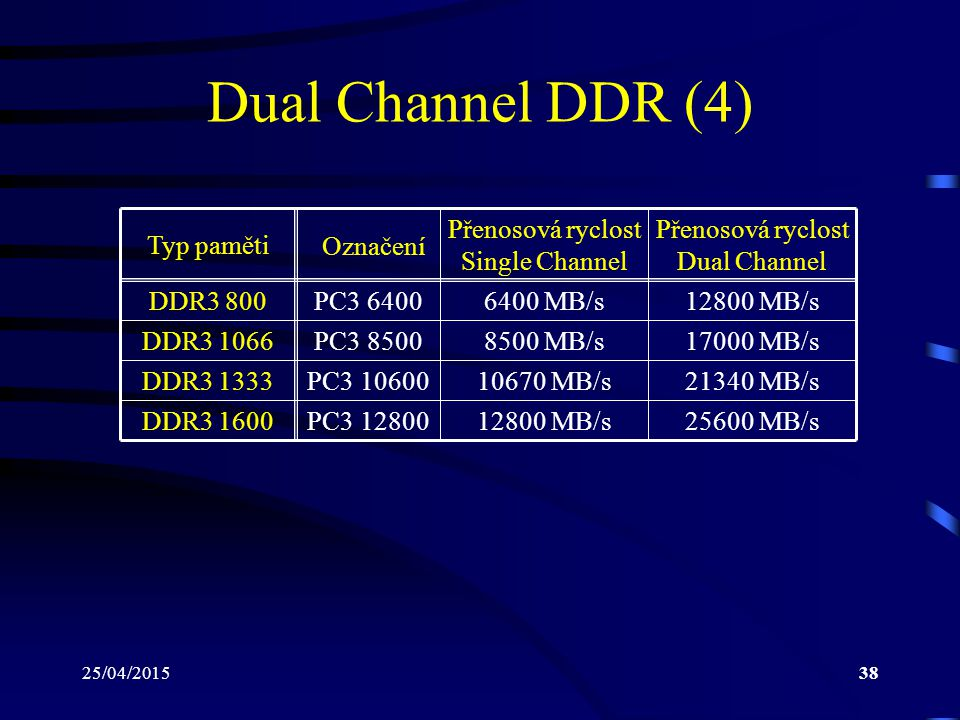 Dual Channel DDR (4) Typ paměti Přenosová ryclost Single Channel