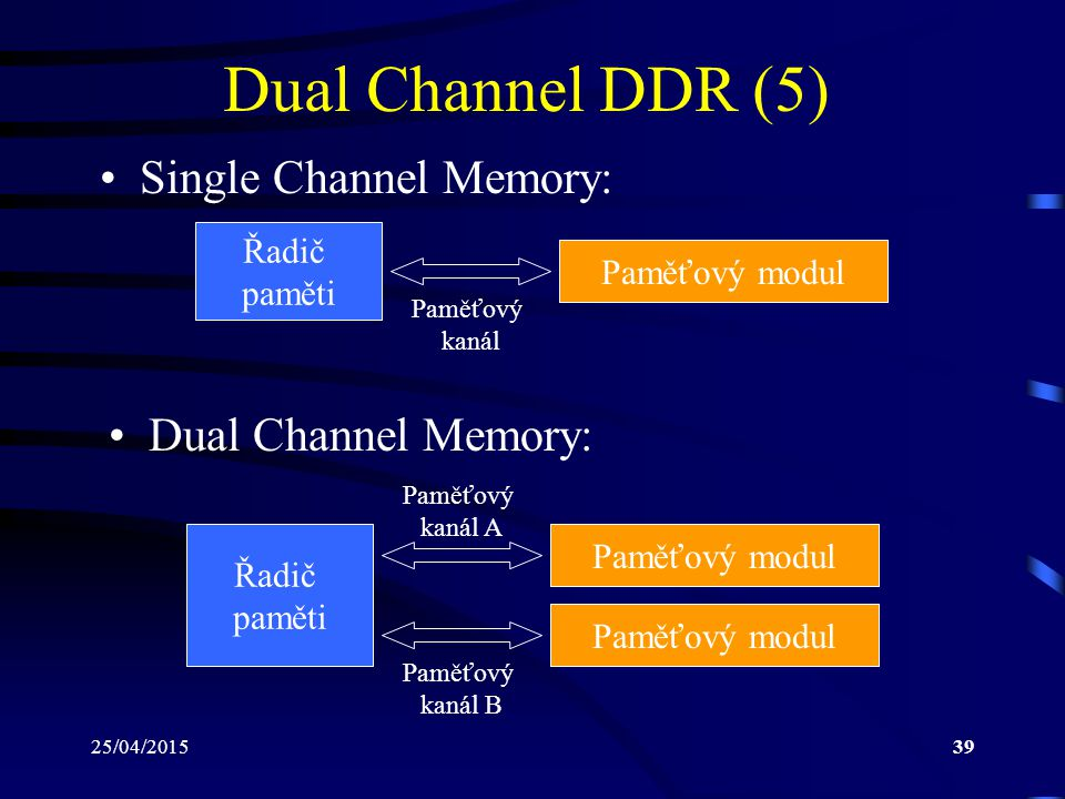 Dual Channel DDR (5) Single Channel Memory: Dual Channel Memory: