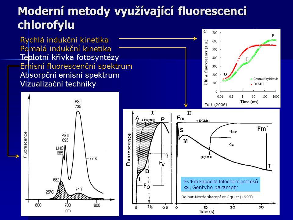 Moderní metody využívající fluorescenci chlorofylu