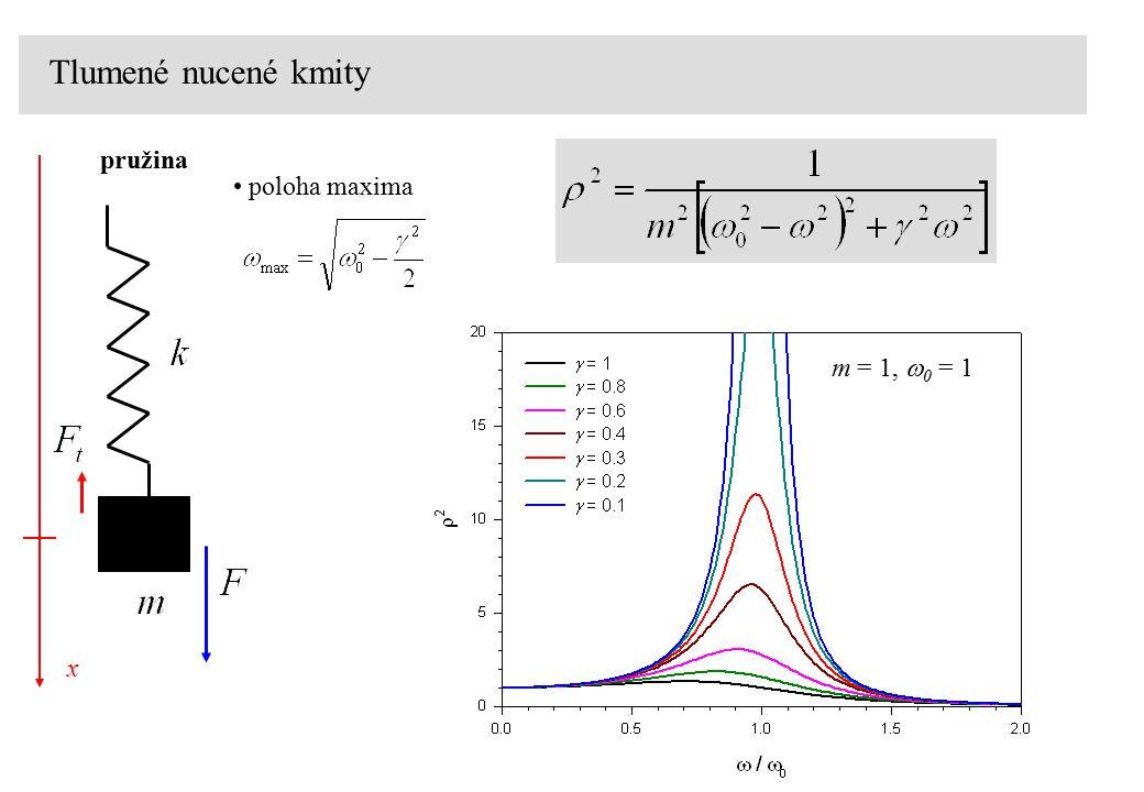 Tlumené nucené kmity pružina poloha maxima m = 1, w0 = 1 x
