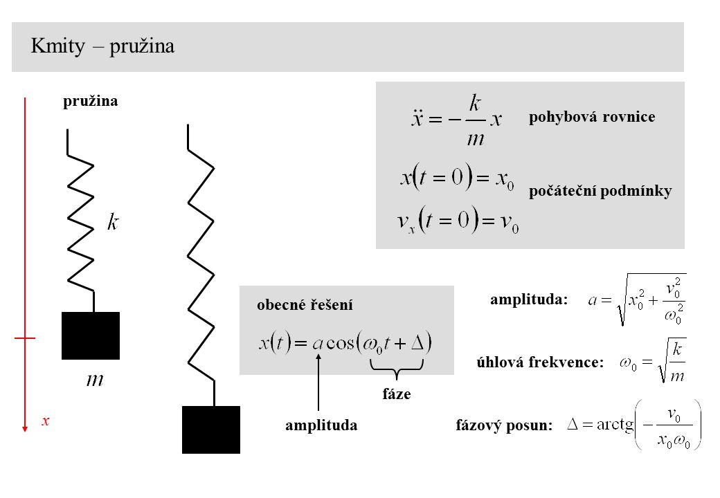 Kmity – pružina pružina pohybová rovnice počáteční podmínky amplituda:
