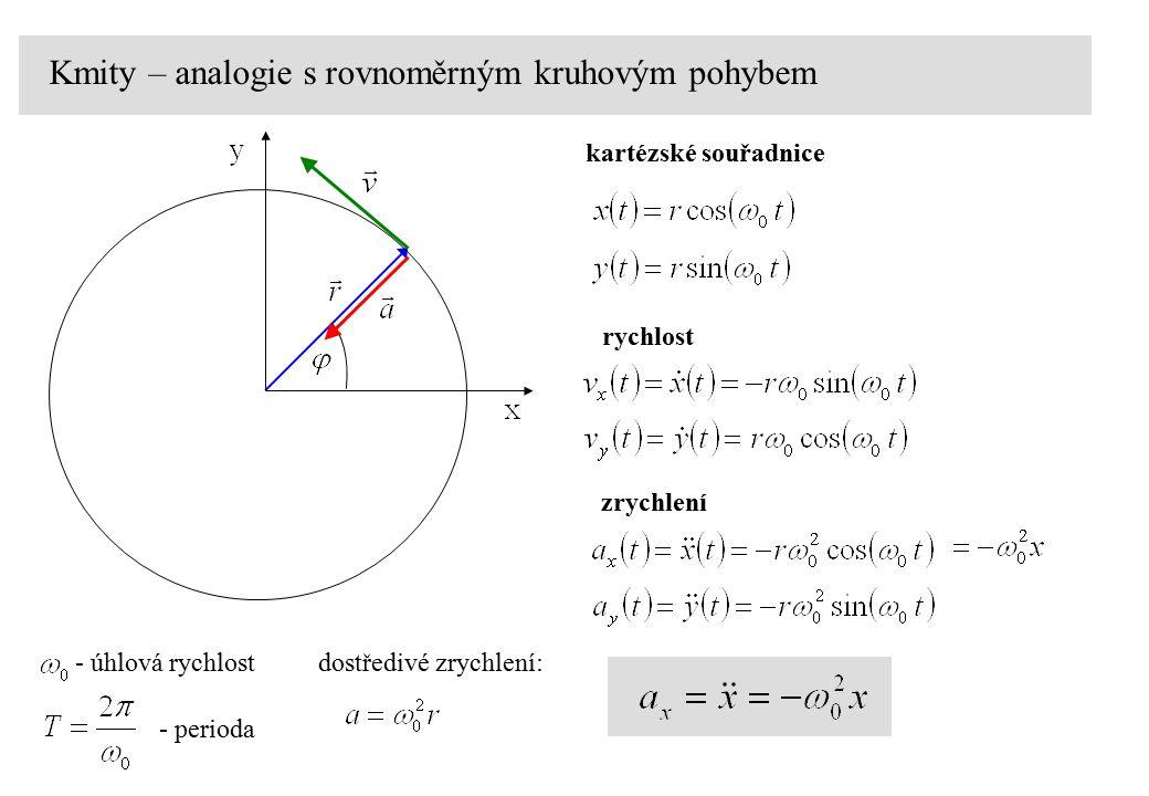 Kmity – analogie s rovnoměrným kruhovým pohybem