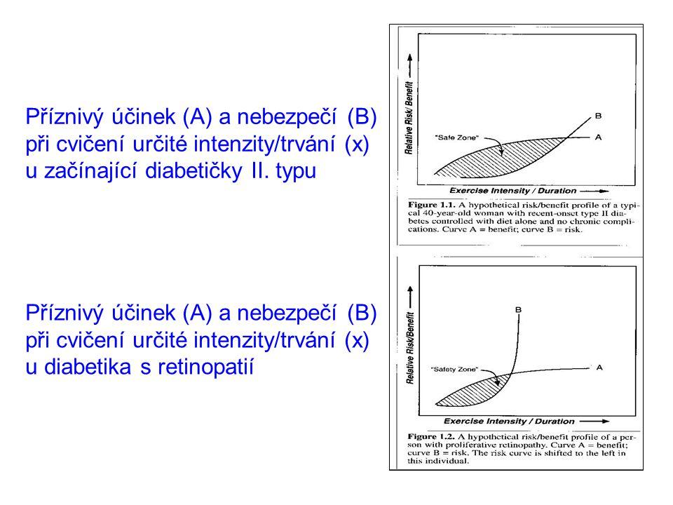 Příznivý účinek (A) a nebezpečí (B) při cvičení určité intenzity/trvání (x) u začínající diabetičky II. typu