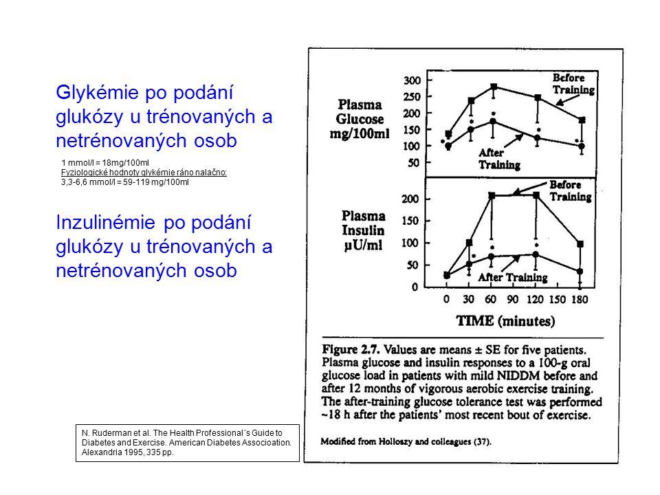 Glykémie po podání glukózy u trénovaných a netrénovaných osob