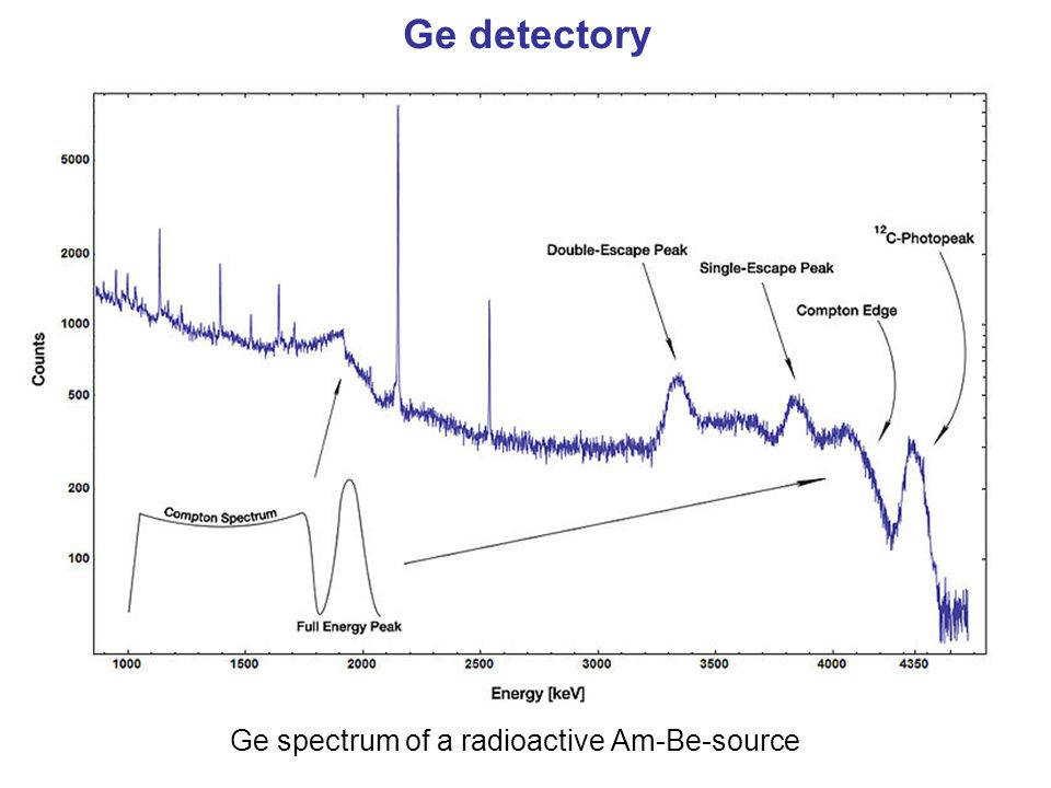Ge detectory Ge spectrum of a radioactive Am-Be-source