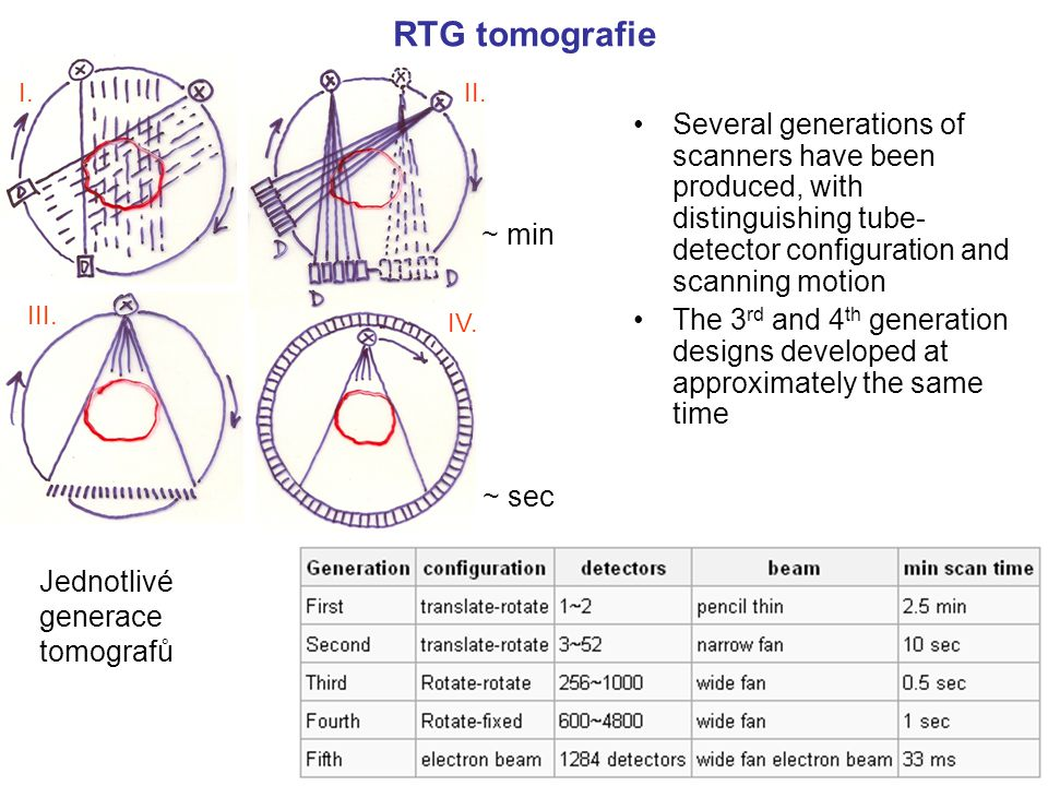 RTG tomografie I. II. Several generations of scanners have been produced, with distinguishing tube-detector configuration and scanning motion.