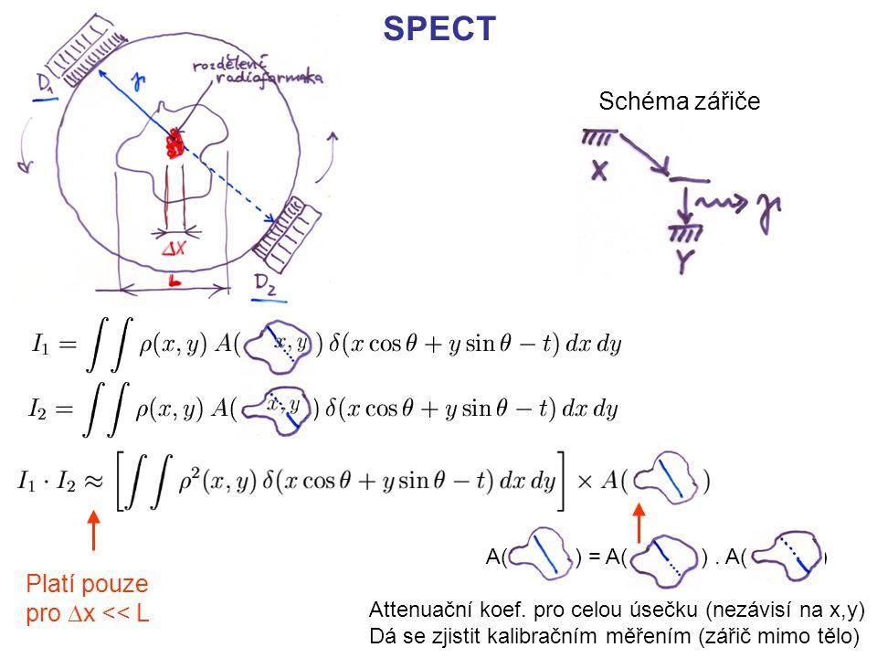 SPECT Schéma zářiče Platí pouze pro Dx << L A( ) = A( ) . A( )