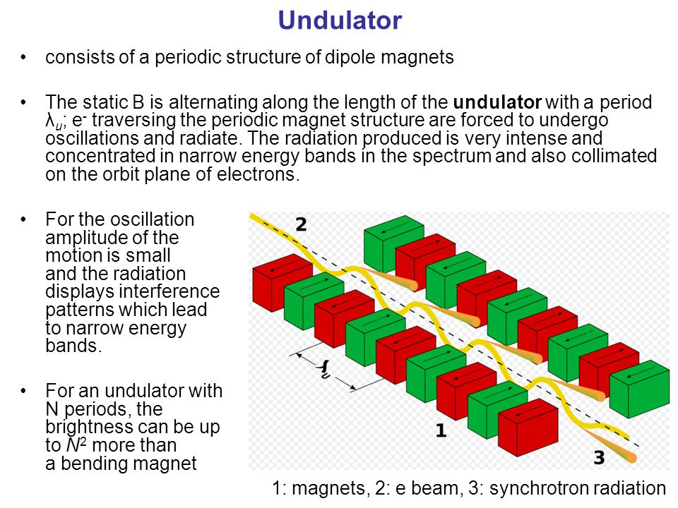 Undulator consists of a periodic structure of dipole magnets