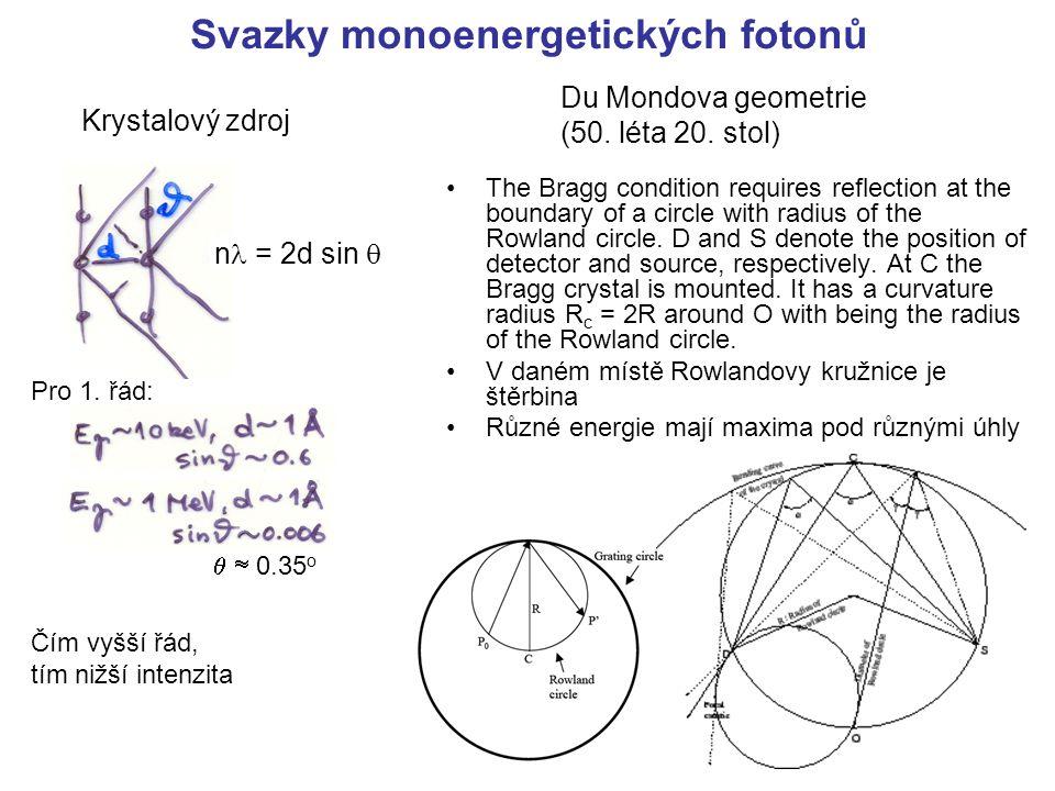 Svazky monoenergetických fotonů