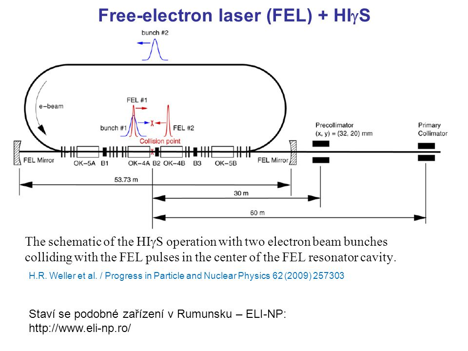Free-electron laser (FEL) + HIgS
