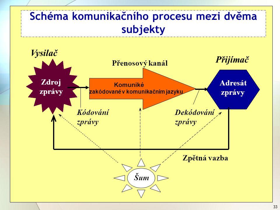 Schéma komunikačního procesu mezi dvěma subjekty