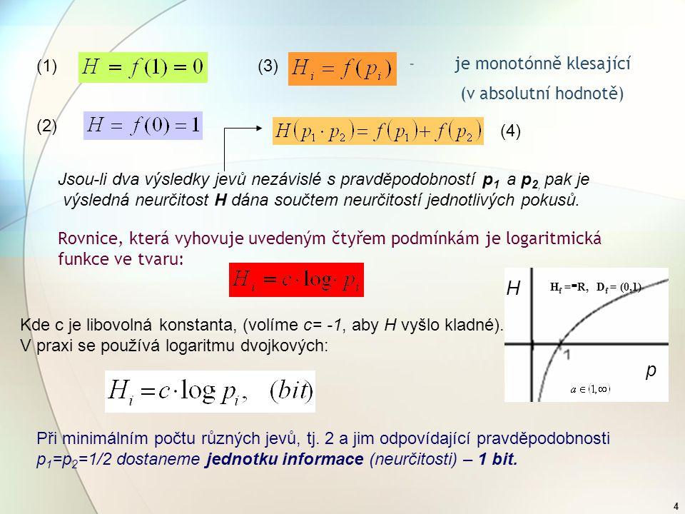 H p je monotónně klesající (v absolutní hodnotě) (1) (3) (2) (4)