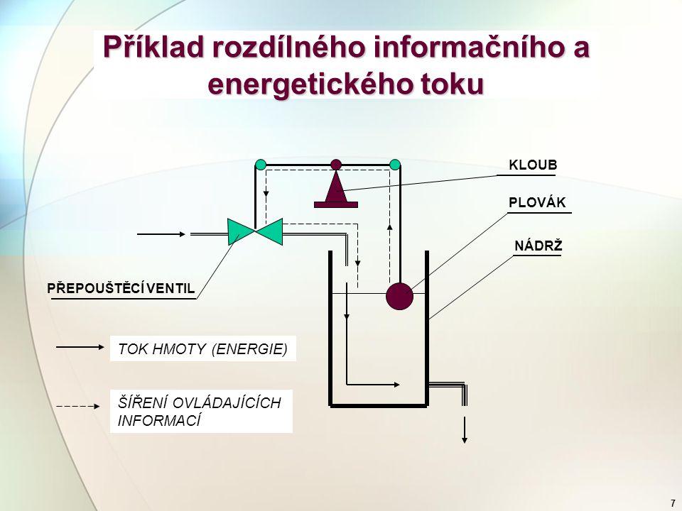 Příklad rozdílného informačního a energetického toku