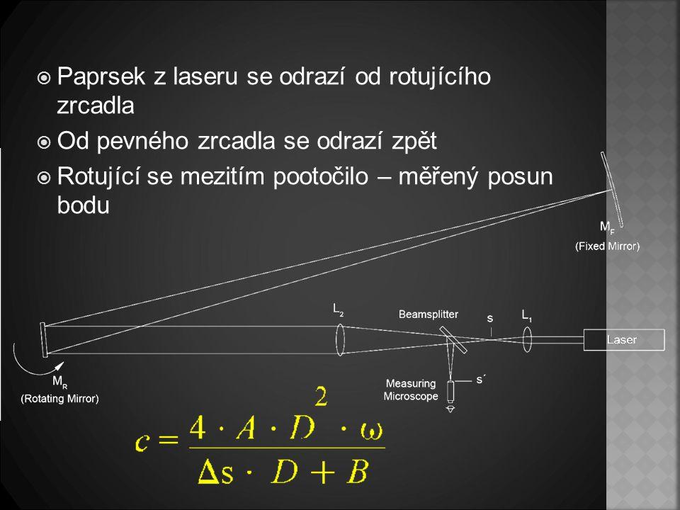 Paprsek z laseru se odrazí od rotujícího zrcadla