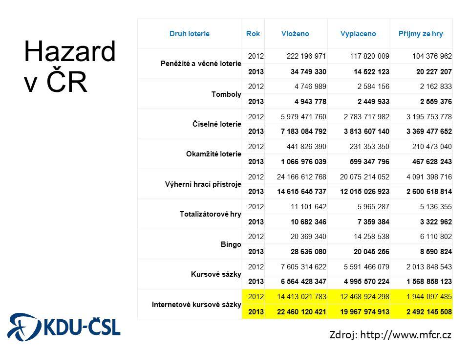 Hazard v ČR Zdroj: http://www.mfcr.cz Druh loterie Rok Vloženo