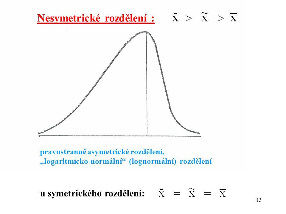 Nesymetrické rozdělení :