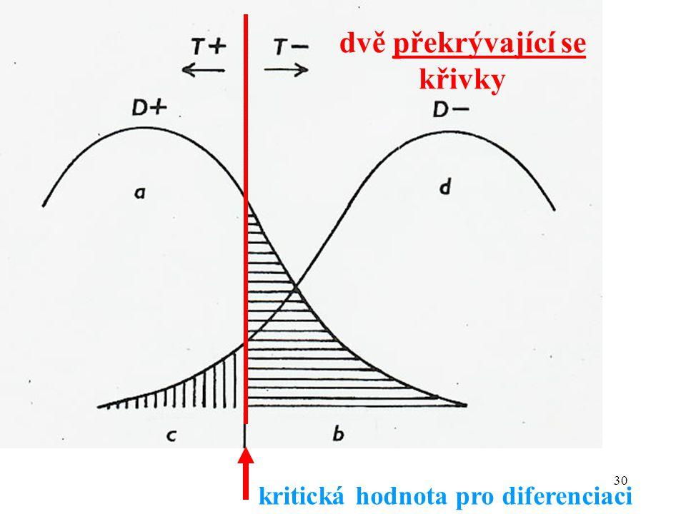 dvě překrývající se křivky