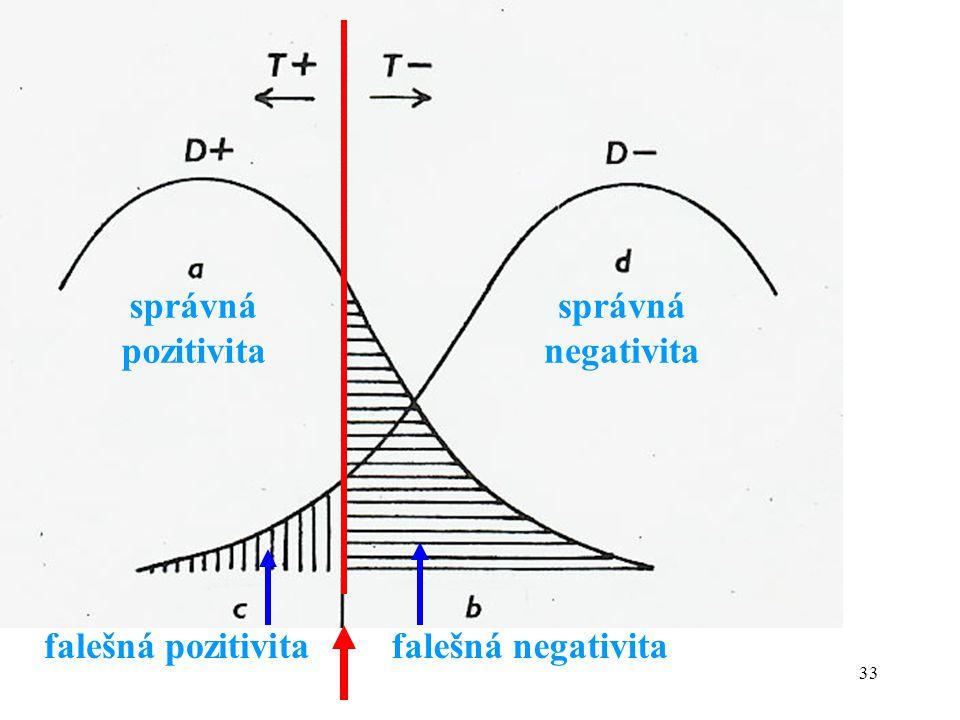 správná pozitivita správná negativita falešná pozitivita falešná negativita