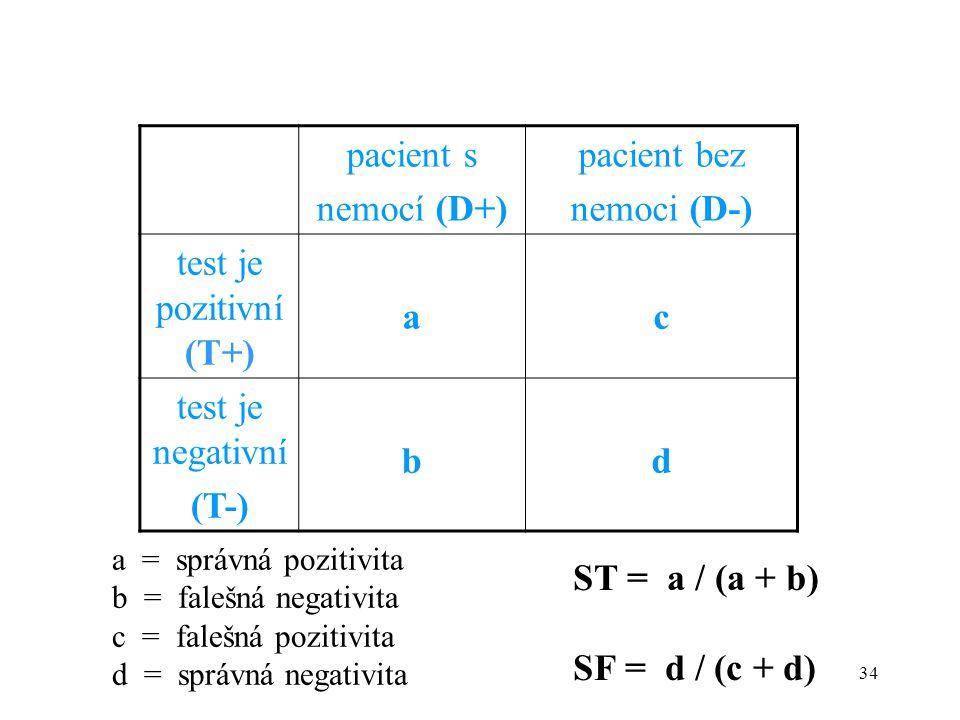 pacient s nemocí (D+) pacient bez nemoci (D-) test je pozitivní (T+) a