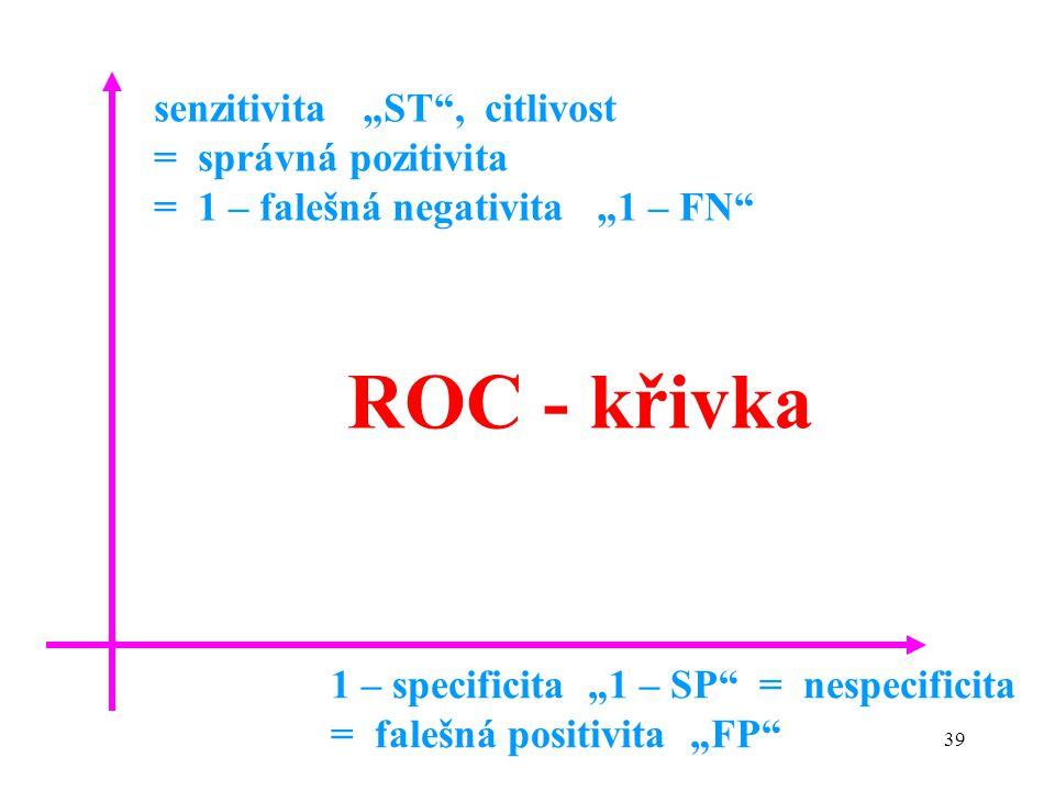 """ROC - křivka senzitivita """"ST , citlivost = správná pozitivita"""