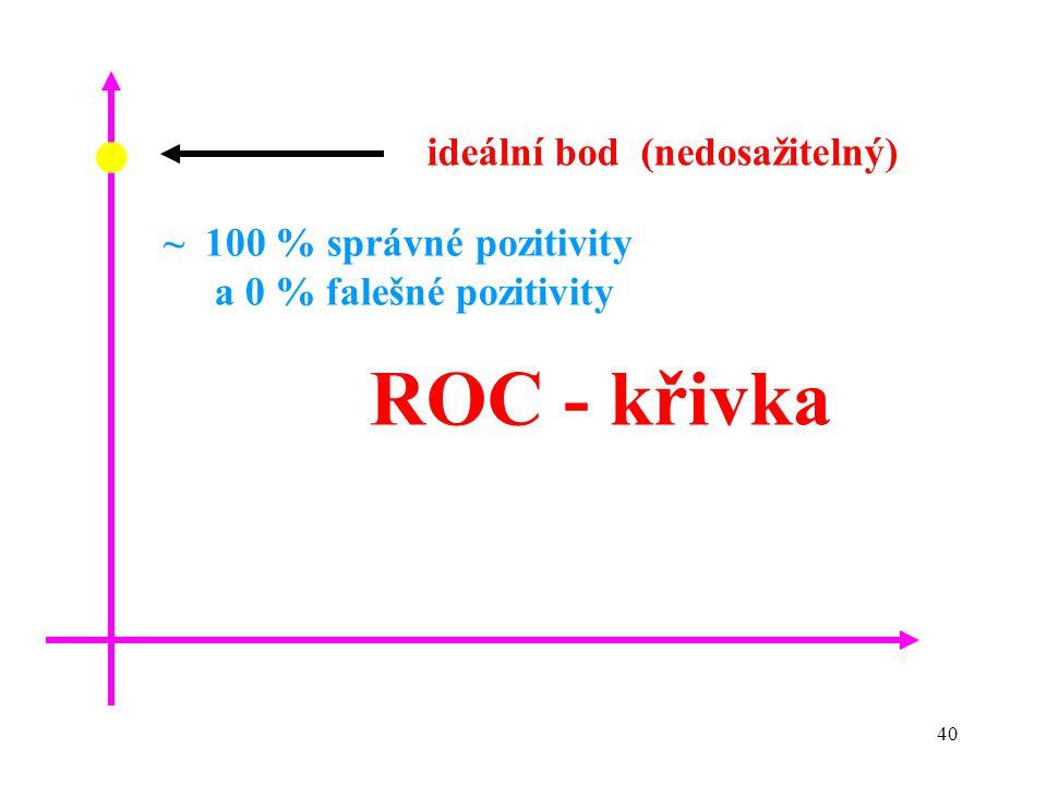 • ROC - křivka ideální bod (nedosažitelný) ~ 100 % správné pozitivity