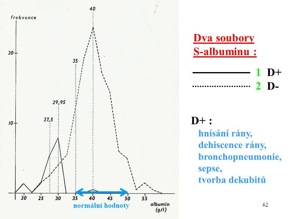 Dva soubory S-albuminu : 1 D+ 2 D- D+ : hnísání rány, dehiscence rány,