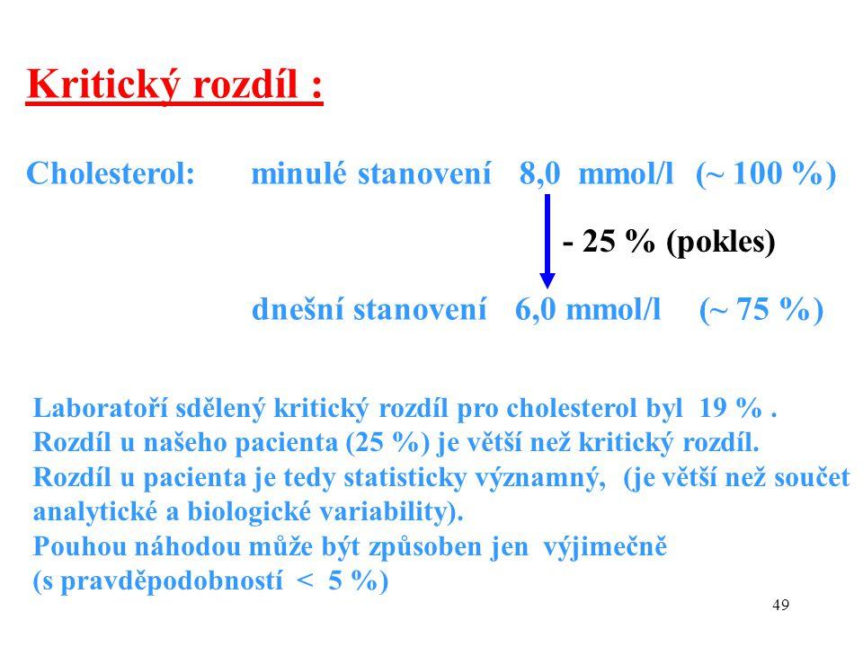 Kritický rozdíl : Cholesterol: minulé stanovení 8,0 mmol/l (~ 100 %)