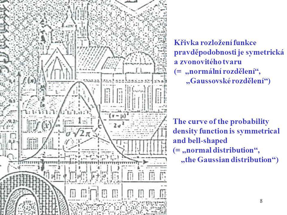 Křivka rozložení funkce