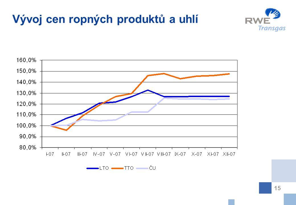 Vývoj cen ropných produktů a uhlí