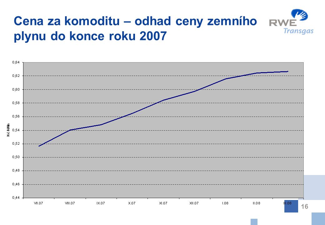 Cena za komoditu – odhad ceny zemního plynu do konce roku 2007
