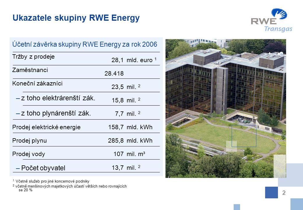 Ukazatele skupiny RWE Energy