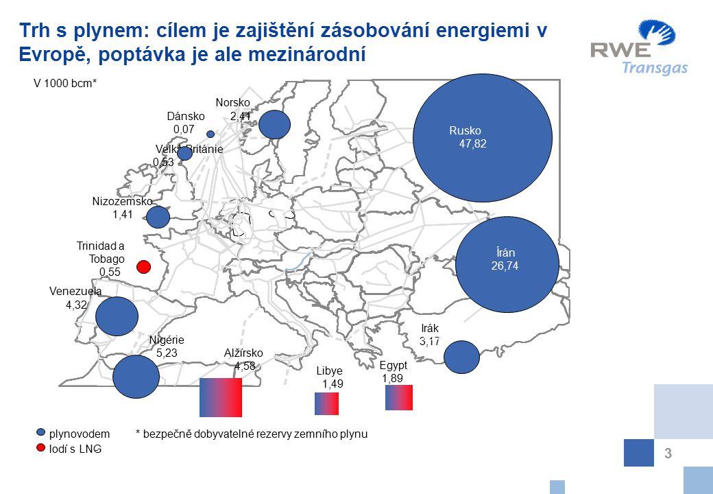 Trh s plynem: cílem je zajištění zásobování energiemi v Evropě, poptávka je ale mezinárodní