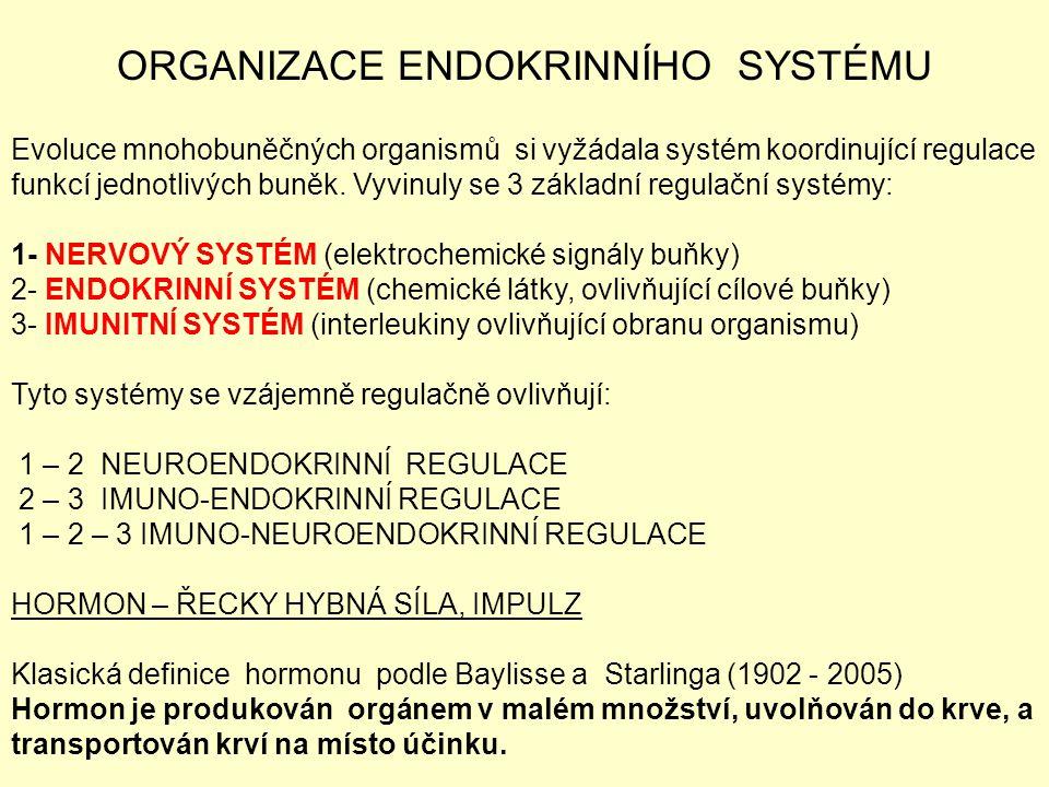 ORGANIZACE ENDOKRINNÍHO SYSTÉMU