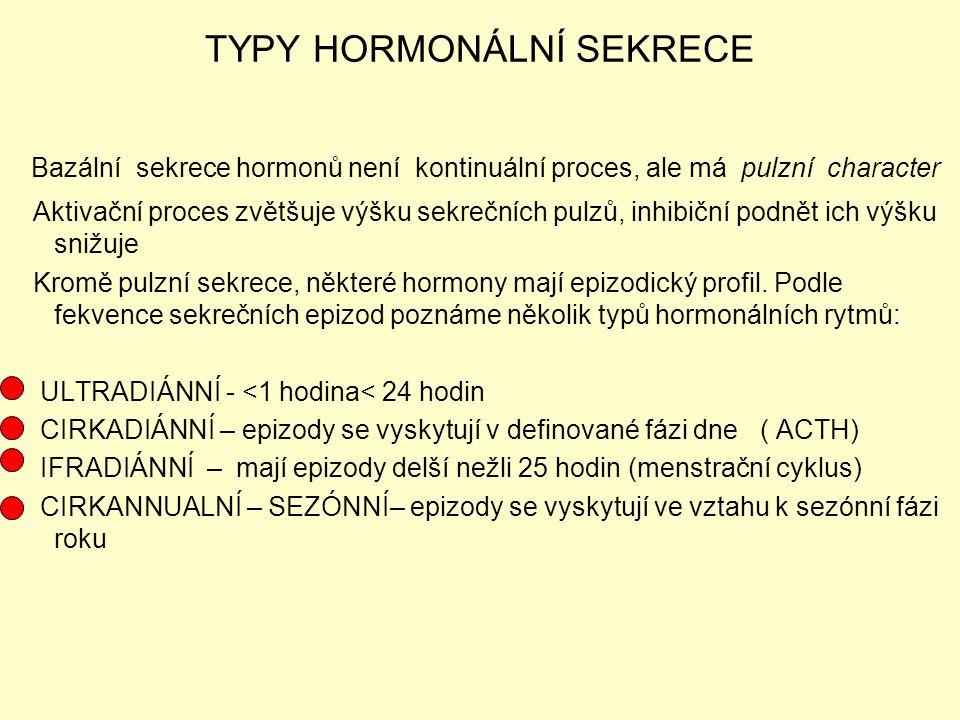 TYPY HORMONÁLNÍ SEKRECE