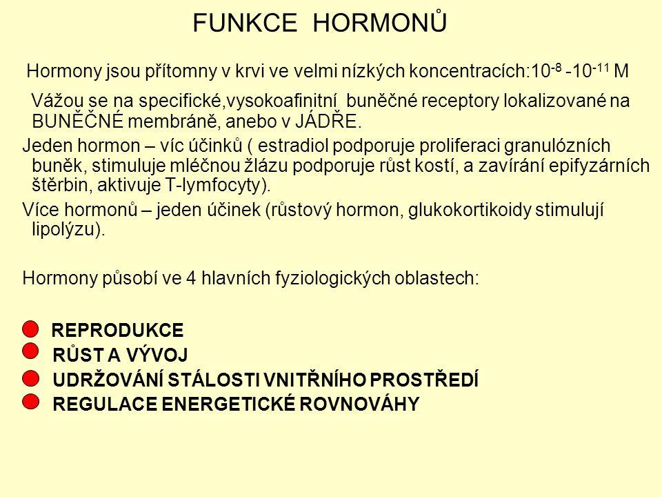 FUNKCE HORMONŮ Hormony jsou přítomny v krvi ve velmi nízkých koncentracích:10-8 -10-11 M.