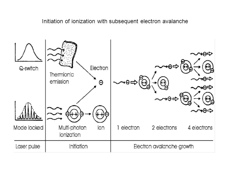 Initiation of ionization with subsequent electron avalanche