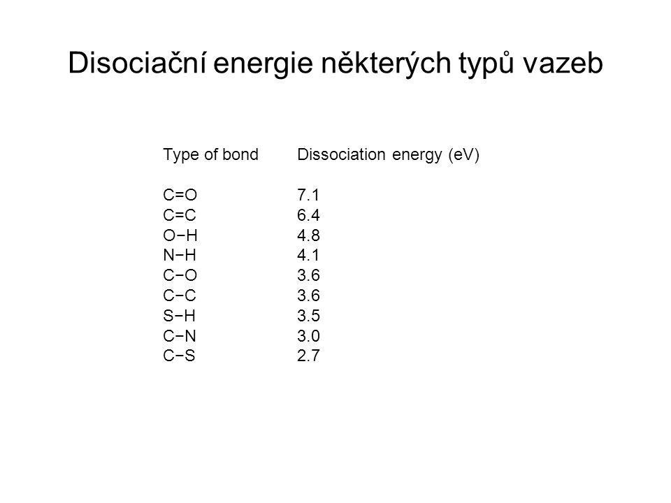 Disociační energie některých typů vazeb