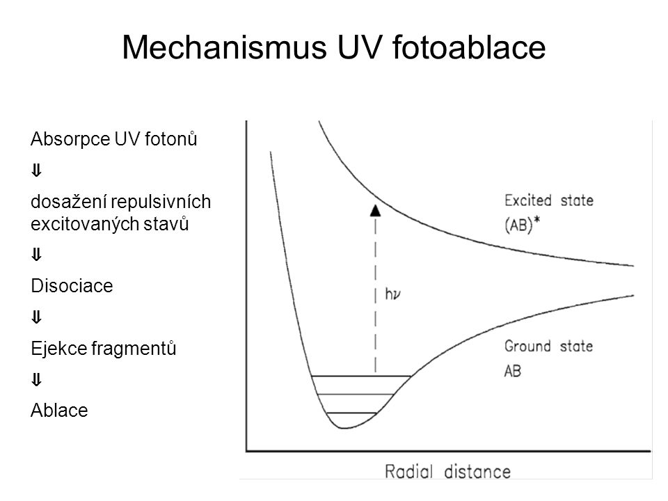 Mechanismus UV fotoablace