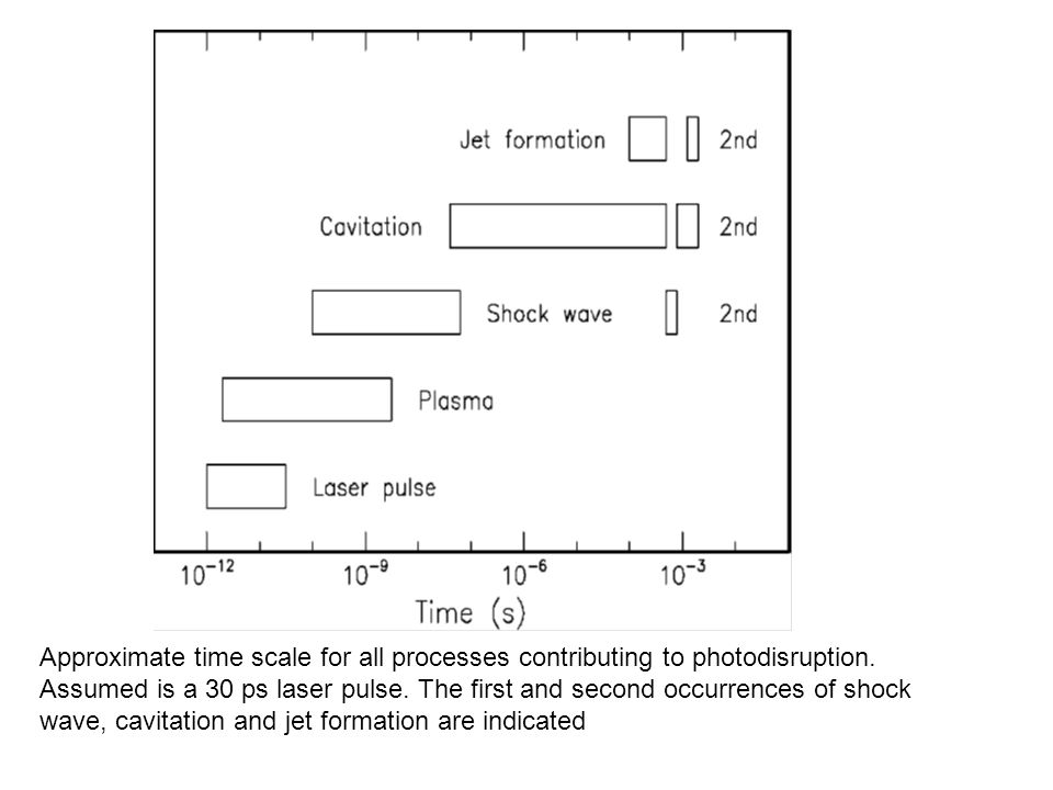 Approximate time scale for all processes contributing to photodisruption.