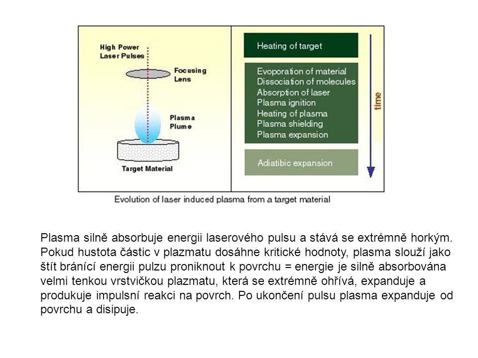 Plasma silně absorbuje energii laserového pulsu a stává se extrémně horkým.