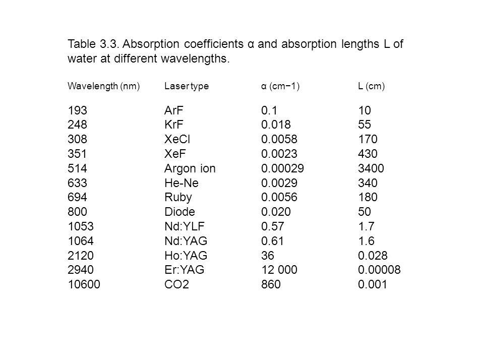 Table 3.3. Absorption coefficients α and absorption lengths L of water at different wavelengths.