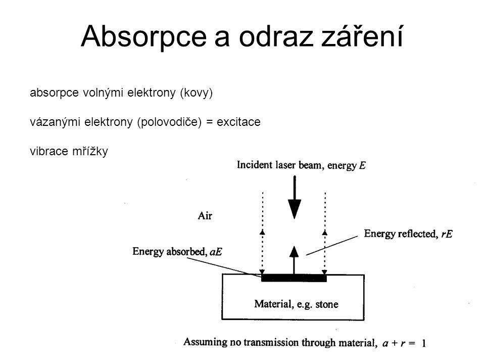 Absorpce a odraz záření