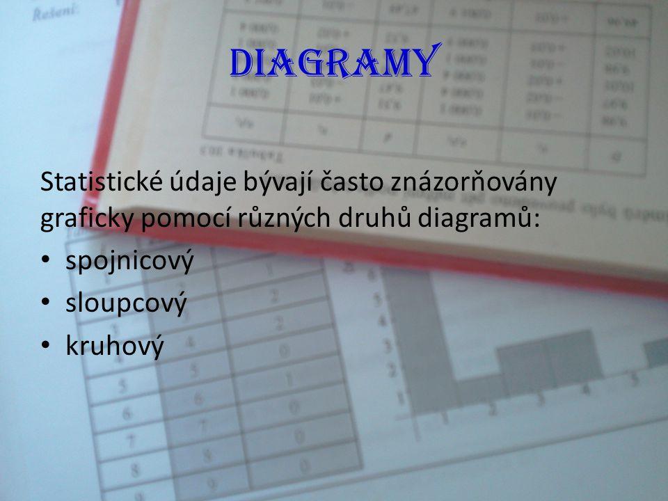 Diagramy Statistické údaje bývají často znázorňovány graficky pomocí různých druhů diagramů: spojnicový.