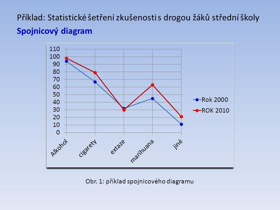 Příklad: Statistické šetření zkušenosti s drogou žáků střední školy Spojnicový diagram