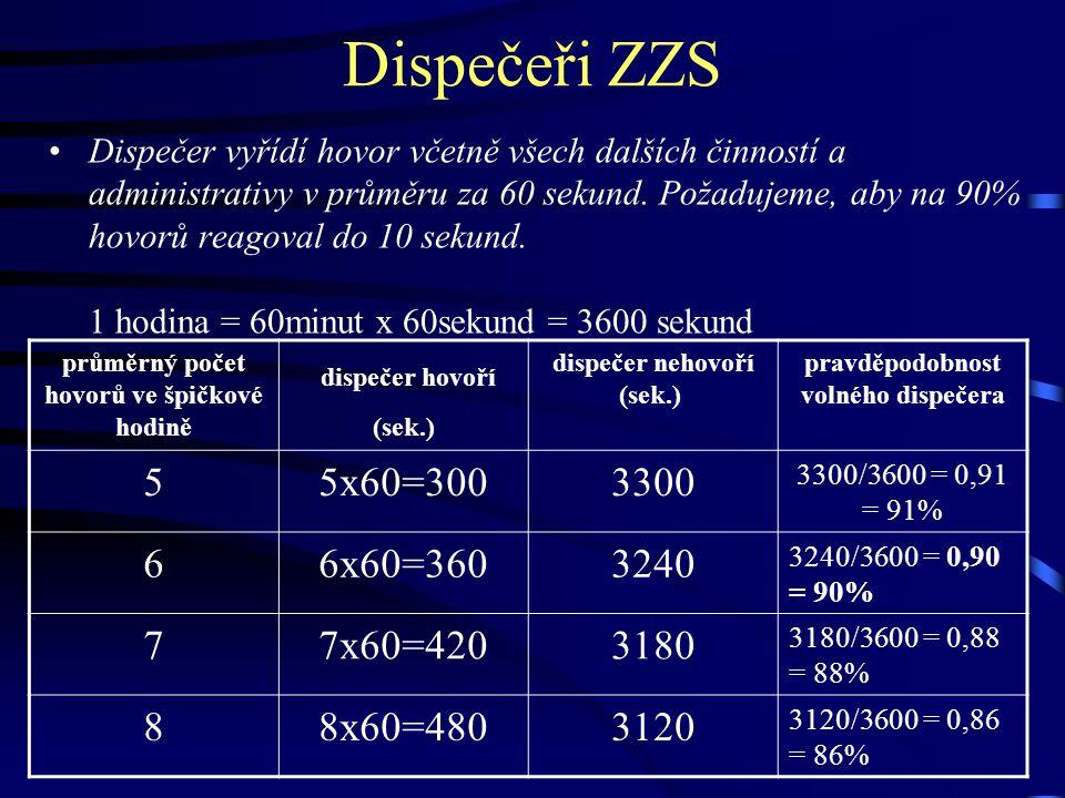 Dispečeři ZZS dispečer hovoří (sek.) 5 5x60=300 3300 6 6x60=360 3240 7