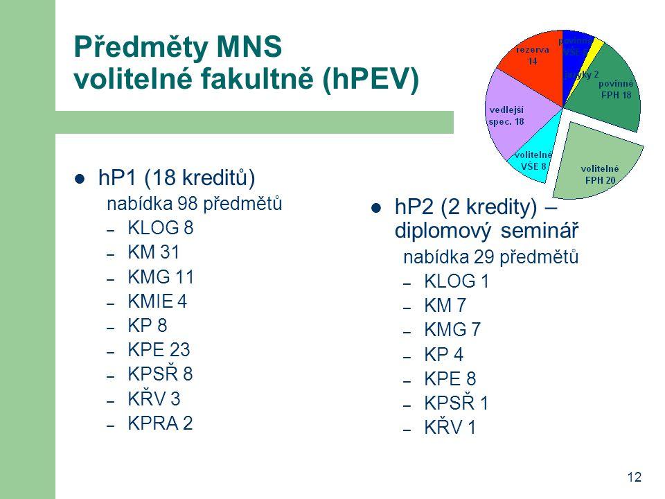 Předměty MNS volitelné fakultně (hPEV)