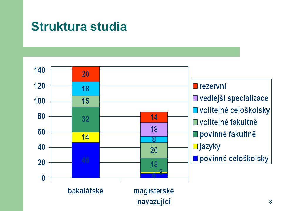 Struktura studia 8